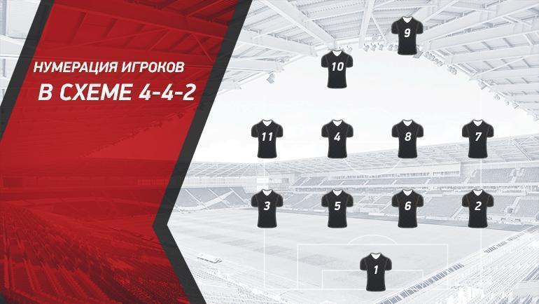 """Нумерация игроков в схеме 4-4-2. Фото """"СЭ"""""""