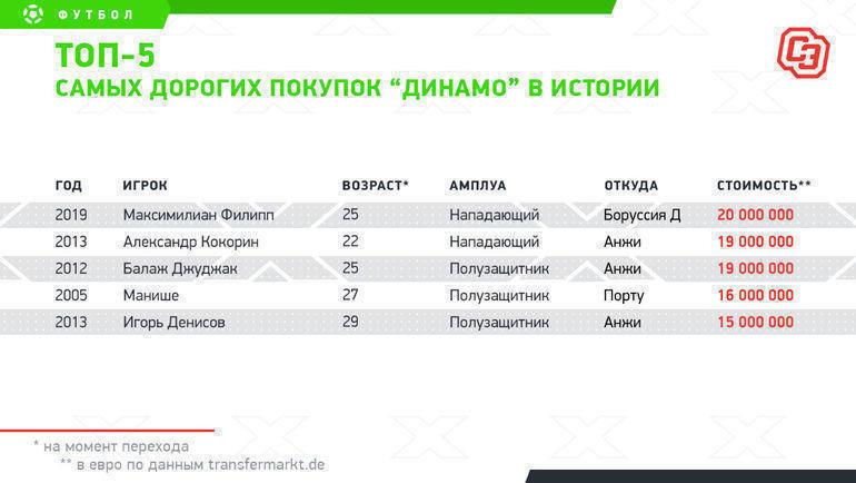 """Топ-5 самых дорогих покупок «Динамо» в истории. Фото """"СЭ"""""""