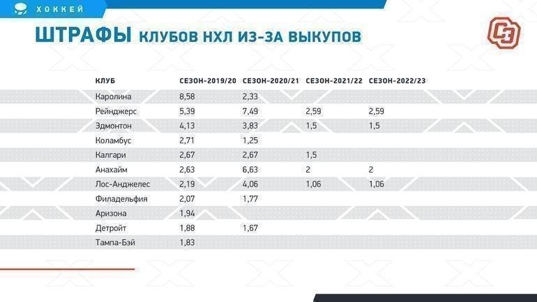 """Штрафы клубов НХЛ из-за выкупов. Фото """"СЭ"""""""