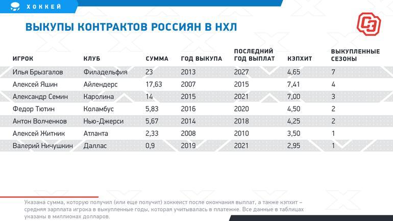 """Выкупы контрактов россиян в НХЛ. Фото """"СЭ"""""""