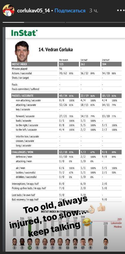 Статистика Чорлуки. Фото Instagram Ведрана Чорлуки