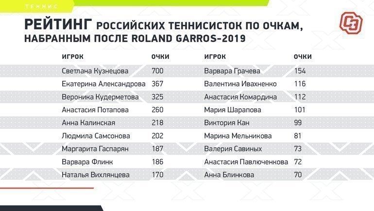 """Рейтинг российских теннисисток по очкам, набранным после Roland Garros-2019. Фото """"СЭ"""""""
