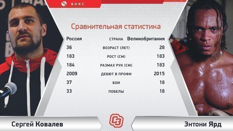 "Сергей Ковалев vs Энтони Ярд. Фото ""СЭ"""