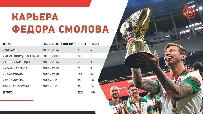 "Статистика Федора Смолова. Фото ""СЭ"""
