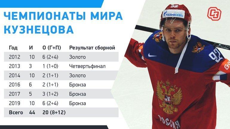 """Статистика Кузнецова на ЧМ. Фото """"СЭ"""""""