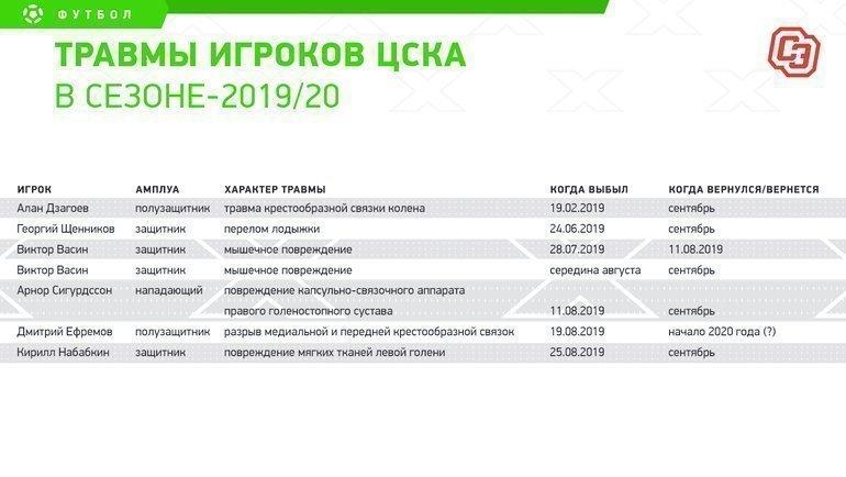 """Травмы игроков ЦСКА в сезоне-2019/20. Фото """"СЭ"""""""