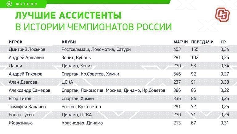 """Дзагоев - в двух пасах от тройки лучших ассистентов в истории чемпионата. Фото """"СЭ"""""""
