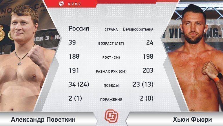 "Александр Поветкин vs Хьюи Фьюри. Фото ""СЭ"""