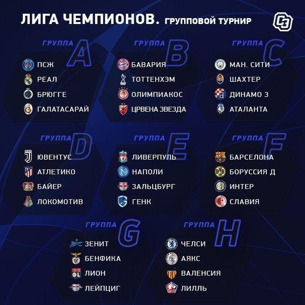 """Лига чемпионов-2019/2020: все группы. Фото """"СЭ"""""""