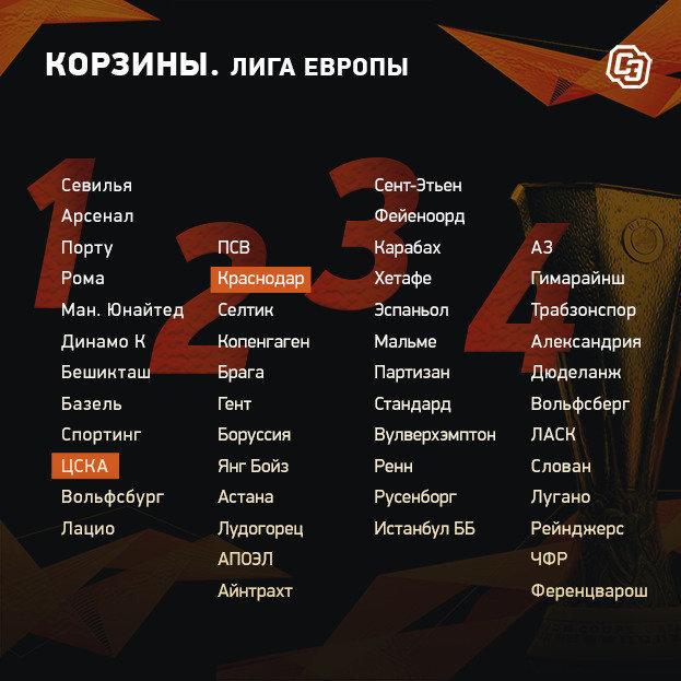 """Корзины Лиги Европы. Фото """"СЭ"""""""