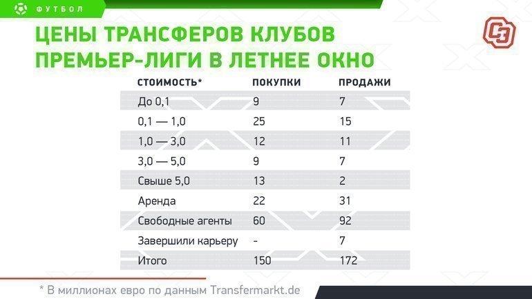 """Трансферы РПЛ. Фото """"СЭ"""""""