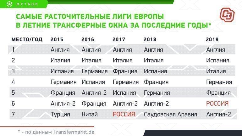 """Самые расточительные лиги Европы в летние трансферные окна за последние годы. Фото """"СЭ"""""""