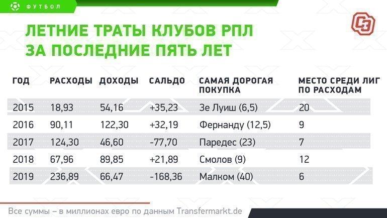 """Летние траты клубов РПЛ за последние пять лет. Фото """"СЭ"""""""