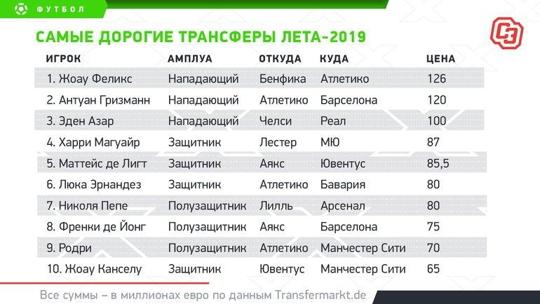 """Самые дорогие трансферы лета-2019. Фото """"СЭ"""""""