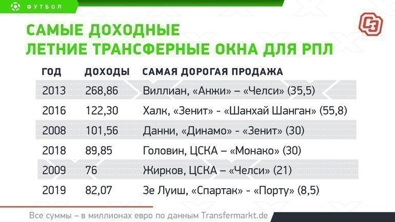 """Самые доходные летние трансферные окна для РПЛ. Фото """"СЭ"""""""