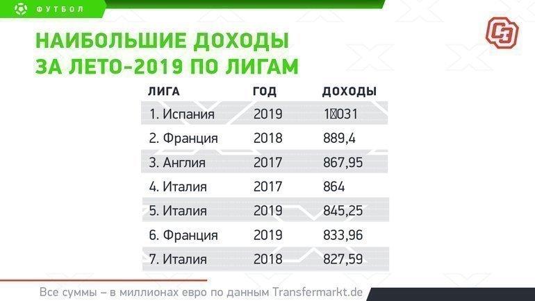 """Наибольшие доходы за лето-2019 по лигам. Фото """"СЭ"""""""