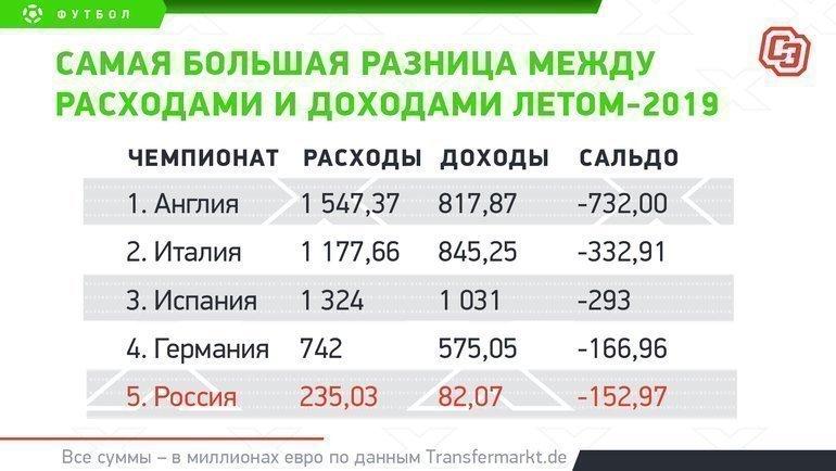 """Самая большая разница между расходами и доходами летом-2019. Фото """"СЭ"""""""