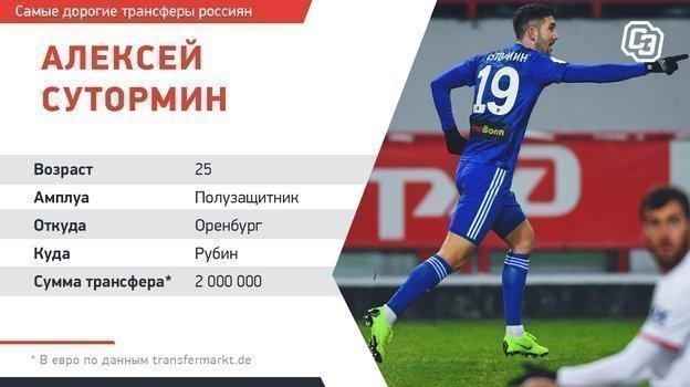 Самые дорогие трансферы россиян.