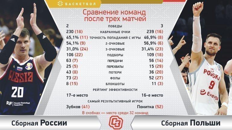 """Россия vs. Польша. Фото """"СЭ"""""""