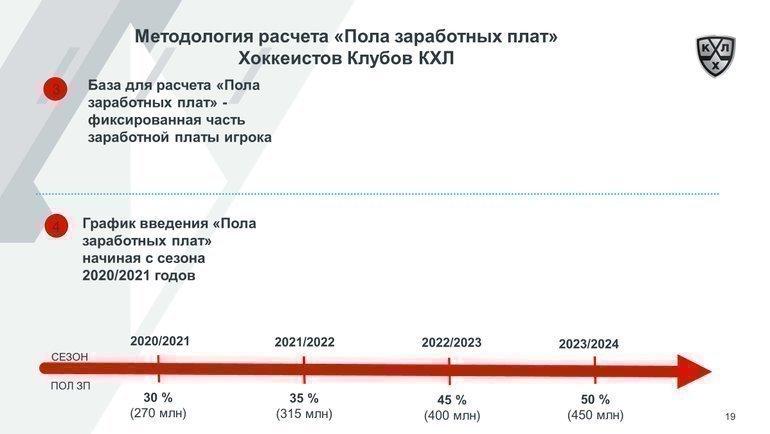 График введения пола зарплат. Фото photo.khl.ru