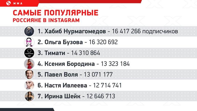 """Самые популярные россияне в Instagram. Фото """"СЭ"""""""