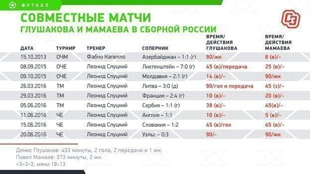 Совместные матчи Глушакова иМамаева всборной России. Фото «СЭ»