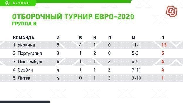 Отборочный турнир Евро-2020. Группа B. Фото «СЭ»