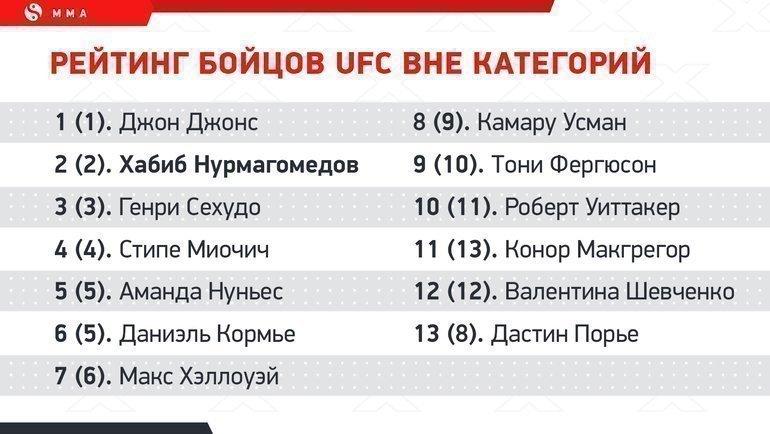 """Рейтинг бойцов UFC. Фото """"СЭ"""""""
