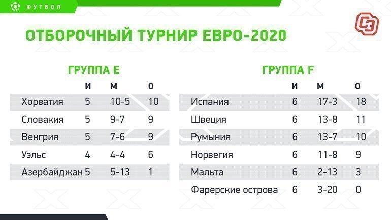Отборочный турнир Евро-2020: турнирное положение.