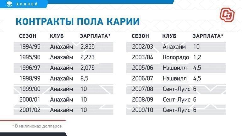 """Контракты Пола Карии. Фото """"СЭ"""""""