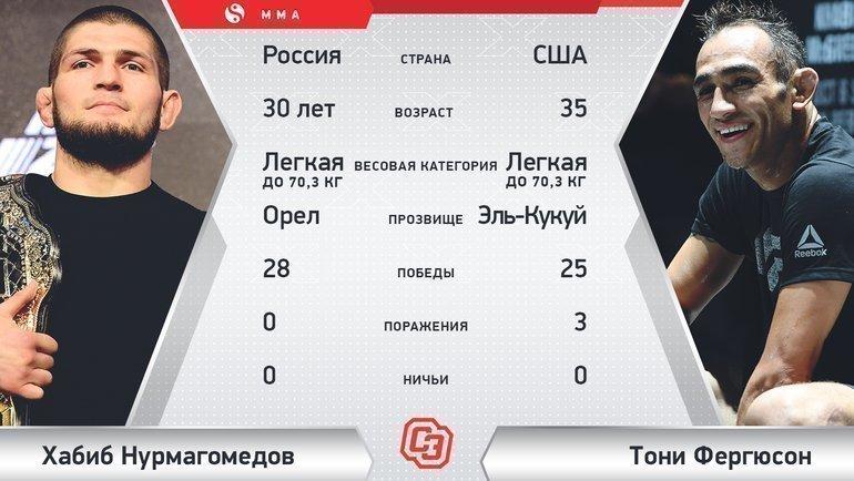 """Хабиб Нурмагомедов vsТони Фергюсон. Фото """"СЭ"""""""