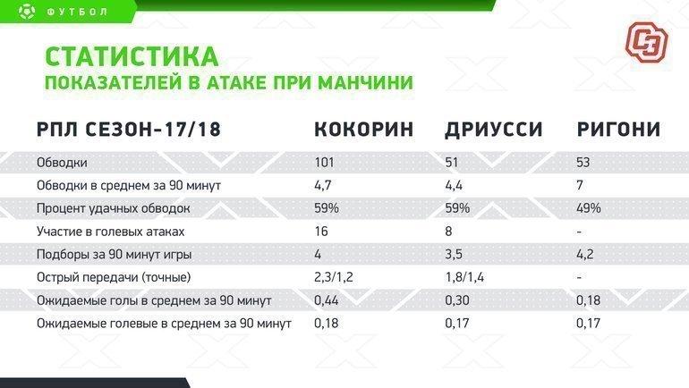 """Статистика показателей ватаке при Манчини. Фото """"СЭ"""""""