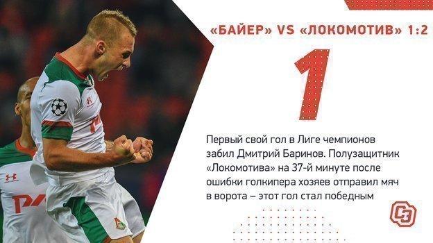 Самые интересные цифры гостевой победы «Локомотива» над «Байером».