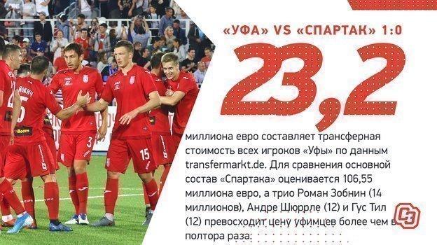 «Уфа»— «Спартак»: главные цифры.