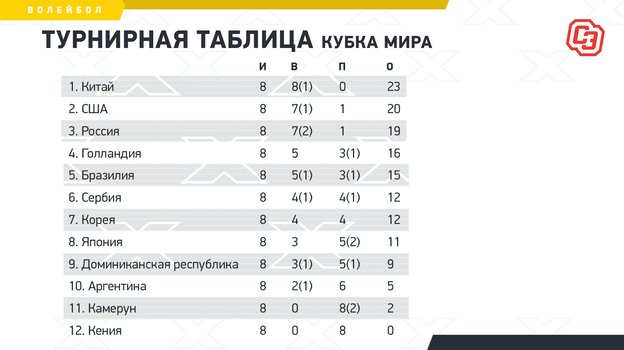 """Турнирная таблица Кубка мира. Фото """"СЭ"""""""