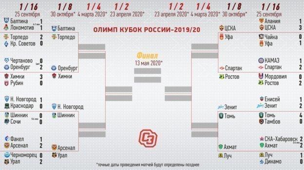 "Сетка Кубка-2019/2020. Фото ""СЭ"""