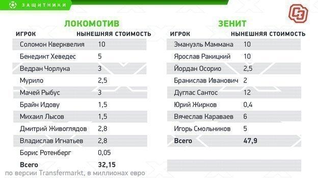 """Стоимость составов команд. Фото """"СЭ"""""""