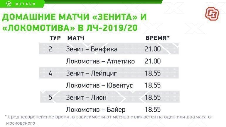 """Домашние матчи «Зенита» и «Локомотива» вЛЧ-2019/20. Фото """"СЭ"""""""