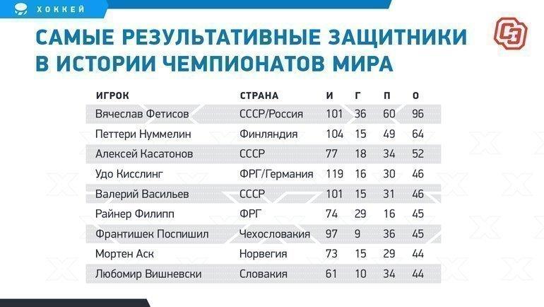 """Самые результативные защитники вистории чемпионатов мира. Фото """"СЭ"""""""