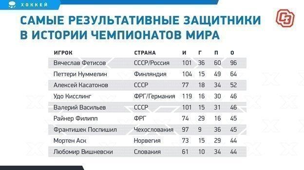 """Самые результативные защитники в истории чемпионатов мира. Фото """"СЭ"""""""