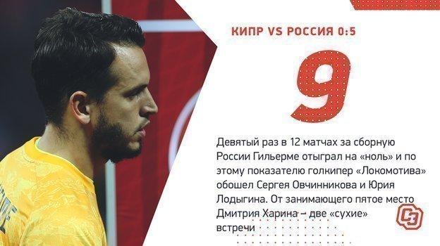 Главные цифры матча Кипр— Россия (0:5).