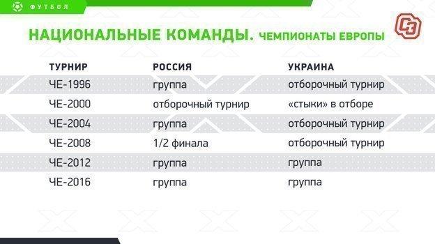 """Национальные команды. Чемпионаты Европы. Фото """"СЭ"""""""