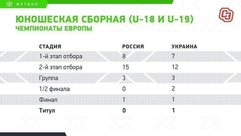 """Юношеская сборная (U-18 иU-19). Чемпионаты Европы. Фото """"СЭ"""""""
