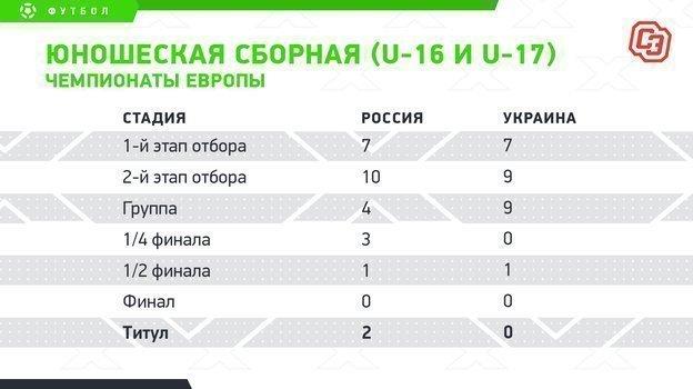 """Юношеская сборная (U-16 иU-17). Чемпионаты Европы. Фото """"СЭ"""""""