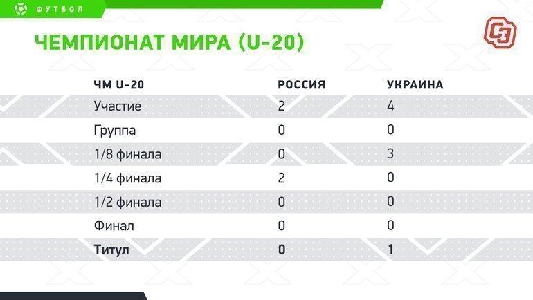 """Чемпионат мира (U-20). Фото """"СЭ"""""""