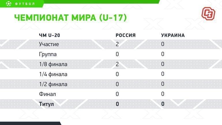 """Чемпионат мира (U-17). Фото """"СЭ"""""""