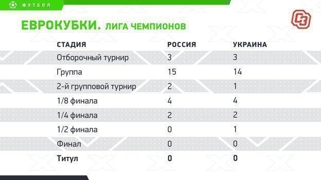 """Еврокубки. Лига чемпионов. Фото """"СЭ"""""""