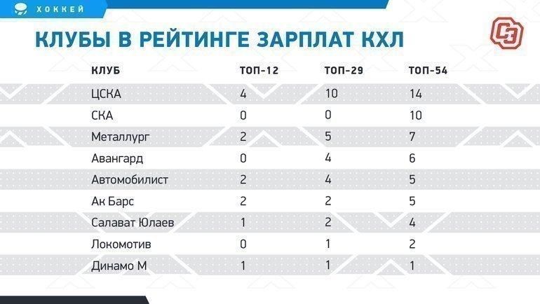 Клубы врейтинге зарплат КХЛ.