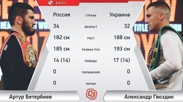 "Бетербиев vs. Гвоздик. Фото ""СЭ"""