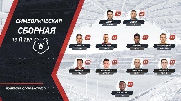 """Сборная 13-го тура премьер-лиги по версии """"СЭ""""."""